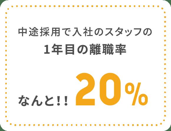 中途採用で入社のスタッフの1年目の離職率なんと!!20%