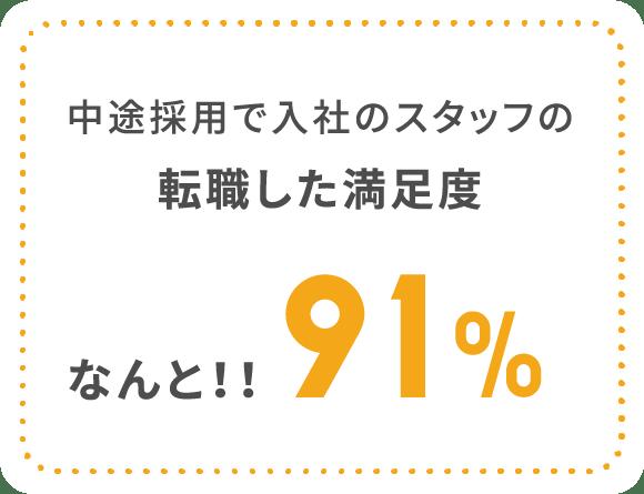 中途採用で入社のスタッフの転職した満足度なんと!!91%